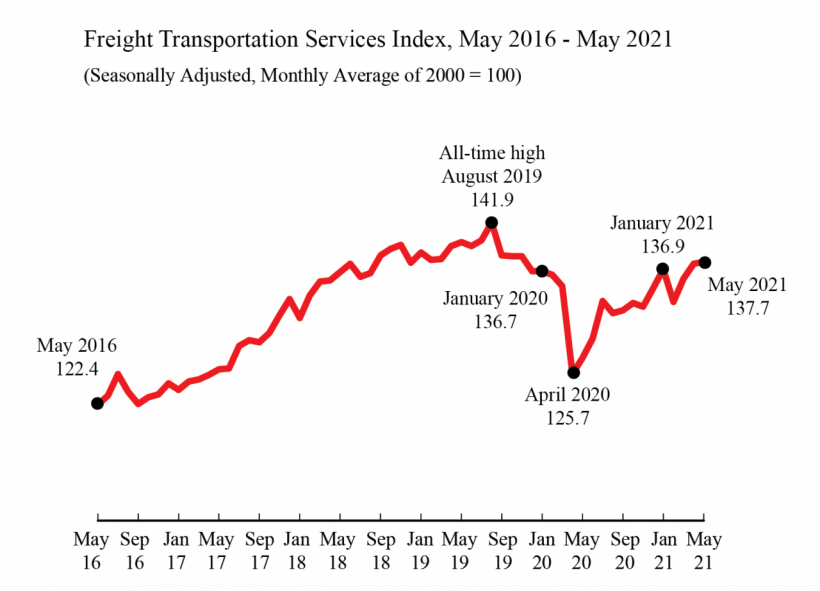 U.S. for-hire freight on the rise